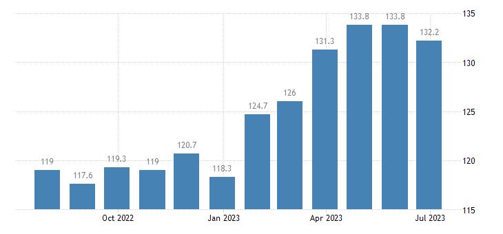 czech republic harmonised idx of consumer prices hicp edible ices ice cream eurostat data