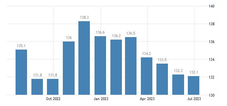 czech republic harmonised idx of consumer prices hicp edible offal eurostat data
