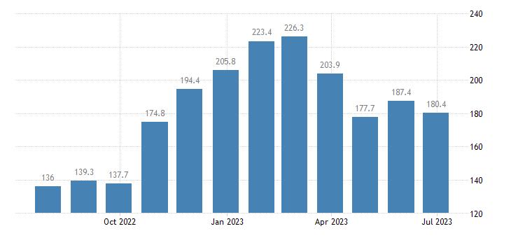 czech republic harmonised idx of consumer prices hicp eggs eurostat data