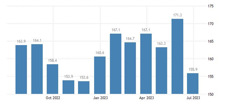 czech republic harmonised idx of consumer prices hicp flours other cereals eurostat data