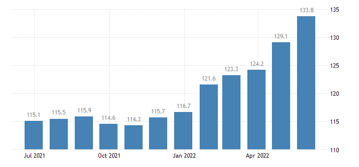 czech republic harmonised idx of consumer prices hicp food eurostat data