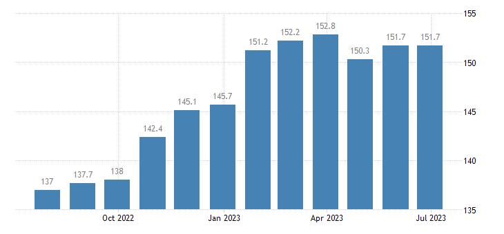czech republic harmonised idx of consumer prices hicp food non alcoholic beverages eurostat data
