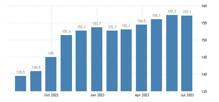 czech republic harmonised idx of consumer prices hicp footwear eurostat data