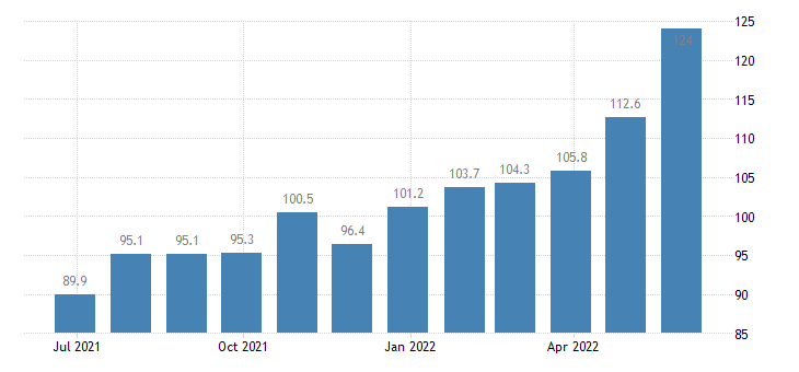 czech republic harmonised idx of consumer prices hicp fresh low fat milk eurostat data