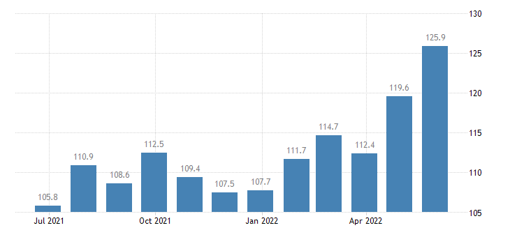 czech republic harmonised idx of consumer prices hicp frozen fish eurostat data