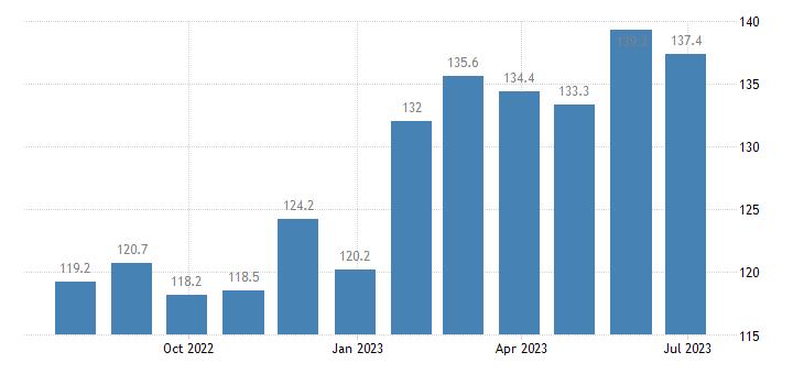czech republic harmonised idx of consumer prices hicp fruit eurostat data