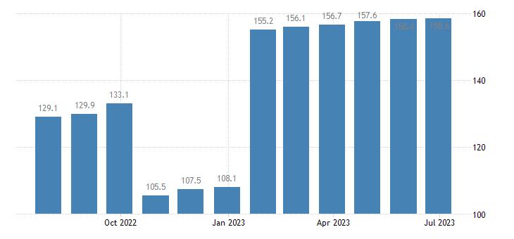 czech republic harmonised idx of consumer prices hicp fully administered prices eurostat data