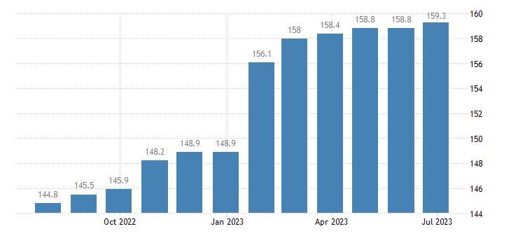 czech republic harmonised idx of consumer prices hicp funeral services eurostat data