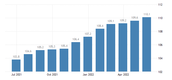 czech republic harmonised idx of consumer prices hicp furnishings fabrics curtains eurostat data