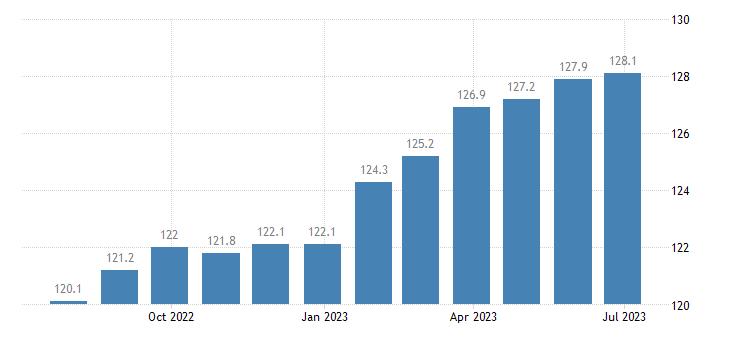 czech republic harmonised idx of consumer prices hicp general practice eurostat data