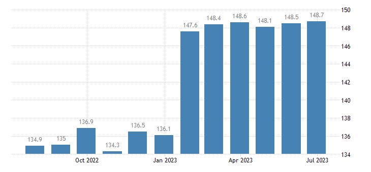 czech republic harmonised idx of consumer prices hicp goods overall idx excluding services eurostat data