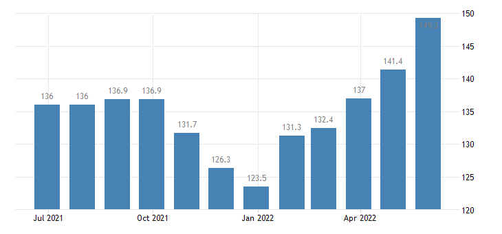 czech republic harmonised idx of consumer prices hicp hospital services eurostat data