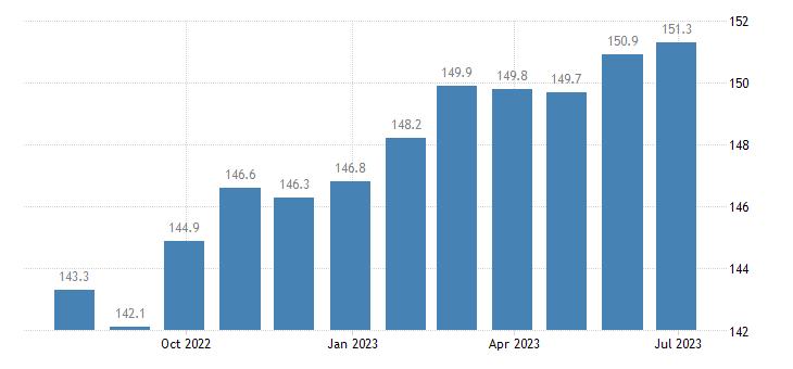 czech republic harmonised idx of consumer prices hicp household furniture eurostat data