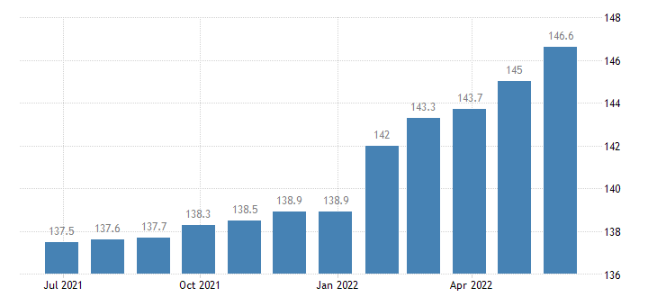 czech republic harmonised idx of consumer prices hicp insurance connected with transport eurostat data