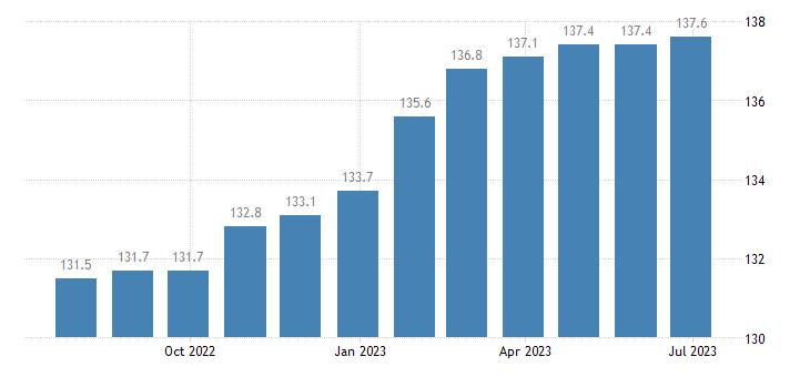 czech republic harmonised idx of consumer prices hicp insurance eurostat data