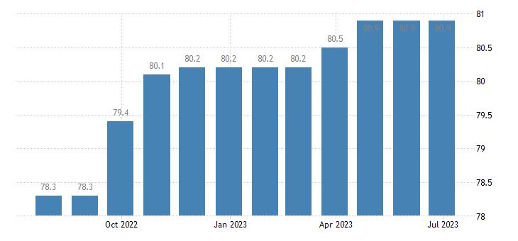 czech republic harmonised idx of consumer prices hicp internet access provision services eurostat data