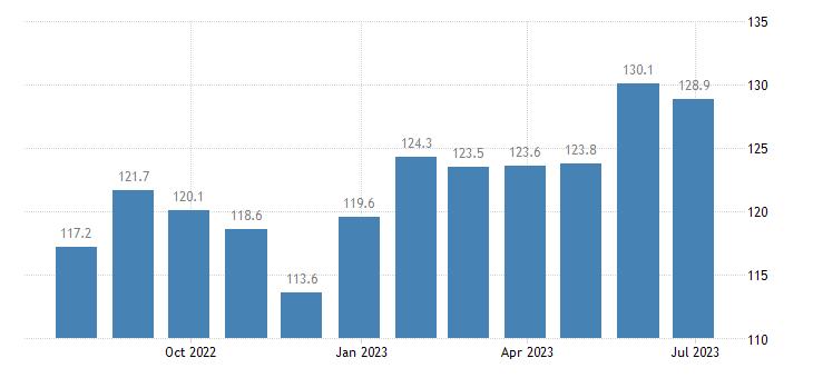 czech republic harmonised idx of consumer prices hicp jams marmalades honey eurostat data
