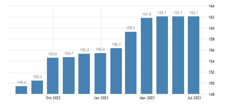 czech republic harmonised idx of consumer prices hicp jewellery eurostat data