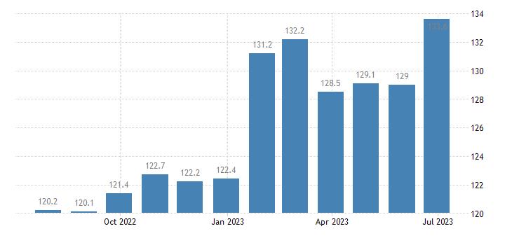 czech republic harmonised idx of consumer prices hicp lager beer eurostat data
