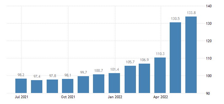 czech republic harmonised idx of consumer prices hicp liquefied hydrocarbons butane propane etc eurostat data