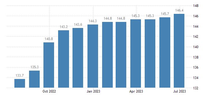 czech republic harmonised idx of consumer prices hicp liquid fuels eurostat data
