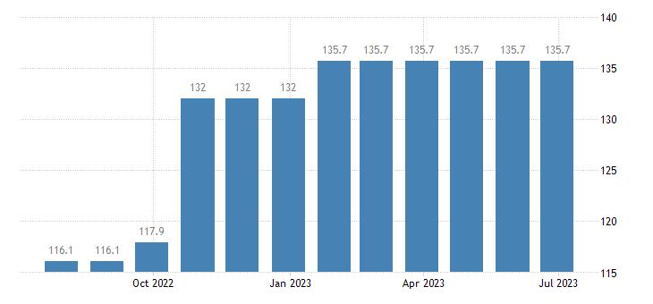 czech republic harmonised idx of consumer prices hicp magazines periodicals eurostat data