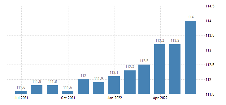 czech republic harmonised idx of consumer prices hicp mainly administered prices eurostat data