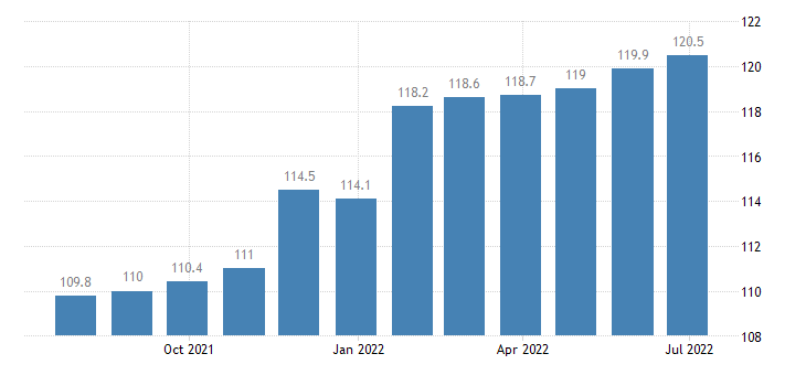 czech republic harmonised idx of consumer prices hicp medical services paramedical services eurostat data