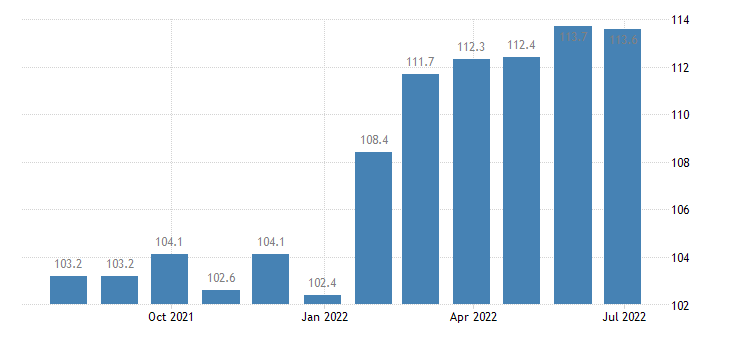 czech republic harmonised idx of consumer prices hicp mineral waters soft drinks fruit vegetable juices eurostat data
