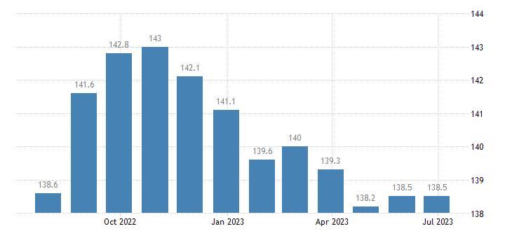 czech republic harmonised idx of consumer prices hicp motor cars eurostat data