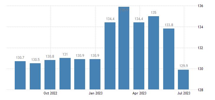 czech republic harmonised idx of consumer prices hicp motor cycles eurostat data
