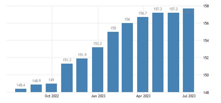 czech republic harmonised idx of consumer prices hicp motor vehicle insurance eurostat data