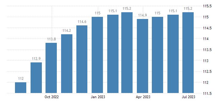 czech republic harmonised idx of consumer prices hicp musical instruments eurostat data