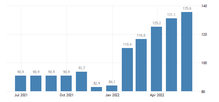 czech republic harmonised idx of consumer prices hicp natural gas town gas eurostat data