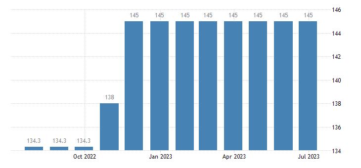 czech republic harmonised idx of consumer prices hicp newspapers eurostat data
