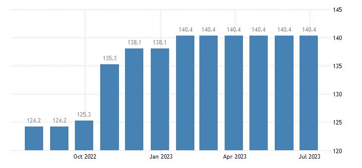 czech republic harmonised idx of consumer prices hicp newspapers periodicals eurostat data