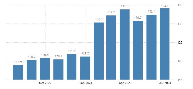 czech republic harmonised idx of consumer prices hicp non alcoholic beverages eurostat data