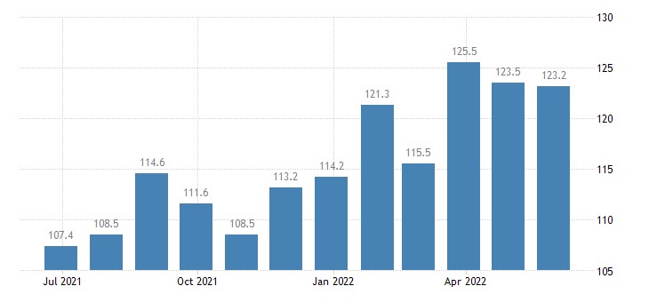 czech republic harmonised idx of consumer prices hicp olive oil eurostat data