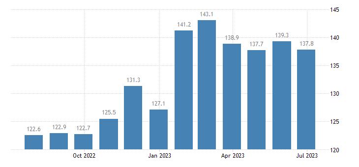 czech republic harmonised idx of consumer prices hicp other alcoholic beer eurostat data