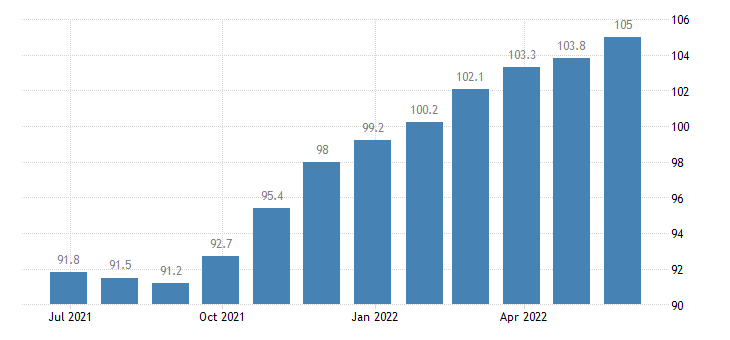 czech republic harmonised idx of consumer prices hicp other articles of clothing clothing accessories eurostat data
