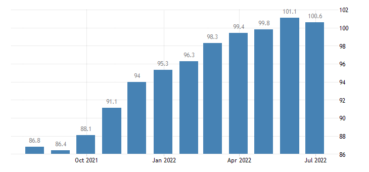 czech republic harmonised idx of consumer prices hicp other articles of clothing eurostat data