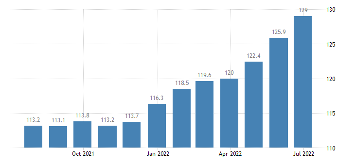 czech republic harmonised idx of consumer prices hicp other bakery products eurostat data