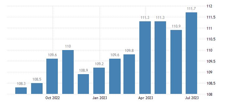 czech republic harmonised idx of consumer prices hicp other floor coverings eurostat data