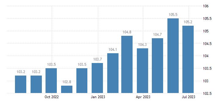 czech republic harmonised idx of consumer prices hicp other furniture furnishings eurostat data