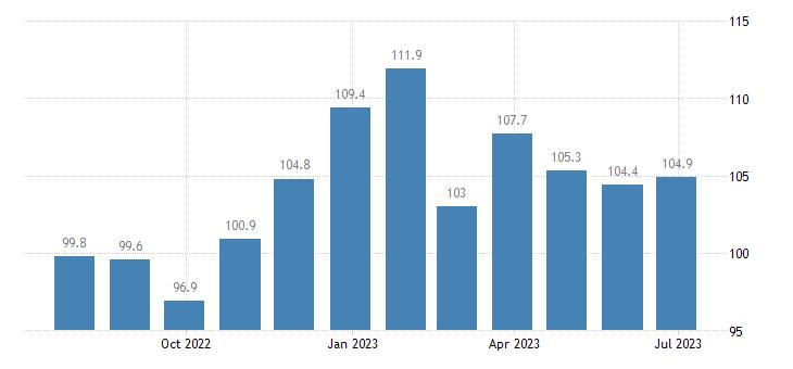 czech republic harmonised idx of consumer prices hicp other meats eurostat data