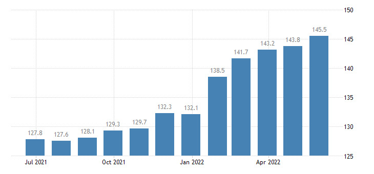 czech republic harmonised idx of consumer prices hicp out patient services eurostat data