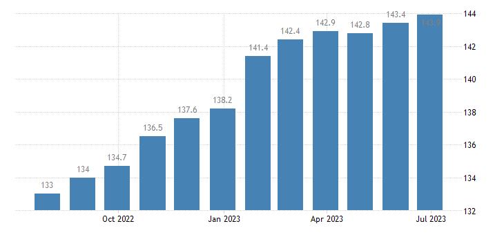 czech republic harmonised idx of consumer prices hicp overall idx excluding energy seasonal food eurostat data