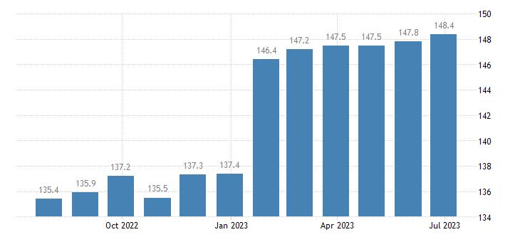 czech republic harmonised idx of consumer prices hicp overall idx excluding seasonal food eurostat data