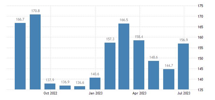 czech republic harmonised idx of consumer prices hicp package holidays eurostat data