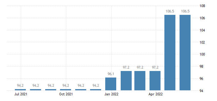 czech republic harmonised idx of consumer prices hicp passenger transport by railway eurostat data